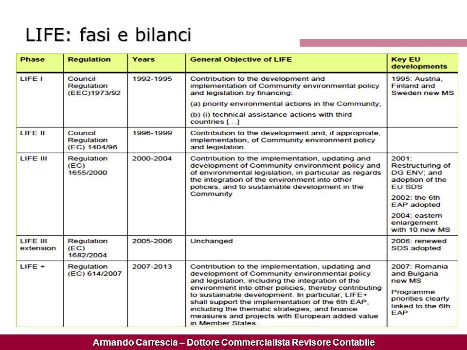 Armando Carrescia – Dottore Commercialista Revisore Contabile LIFE: fasi e bilanci