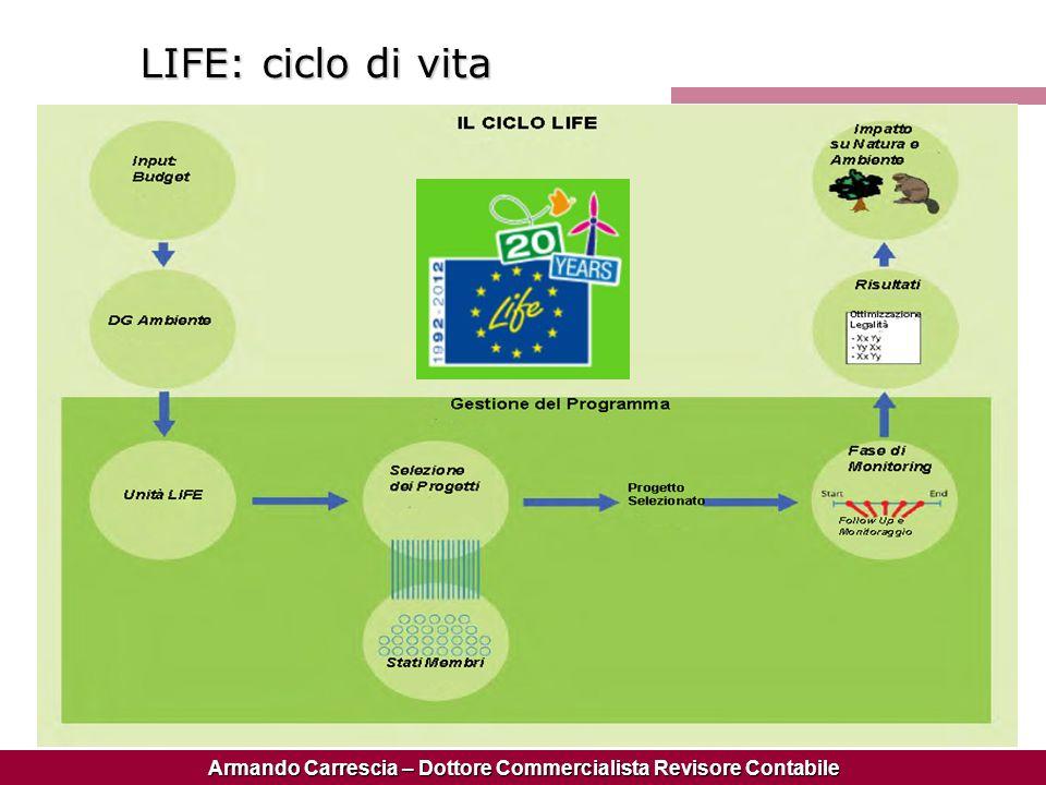 Armando Carrescia – Dottore Commercialista Revisore Contabile LIFE: ciclo di vita