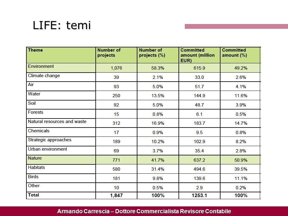Armando Carrescia – Dottore Commercialista Revisore Contabile LIFE: temi