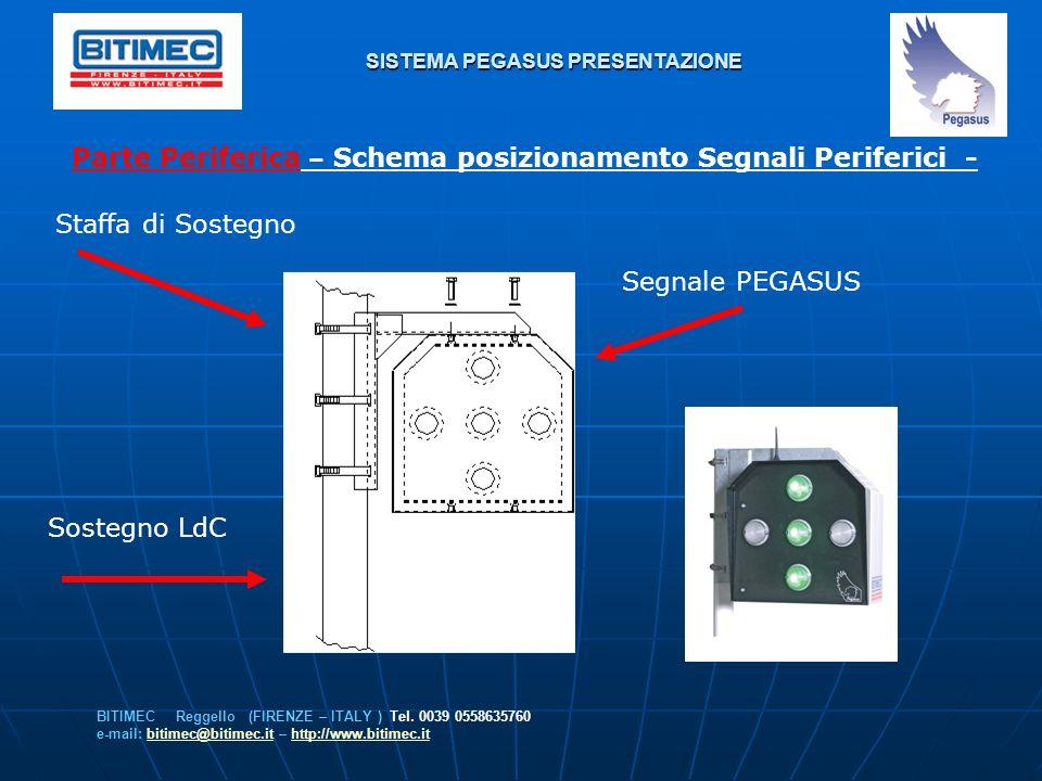 SISTEMA PEGASUS PRESENTAZIONE Parte Periferica – Schema posizionamento Segnali Periferici - BITIMEC Reggello (FIRENZE – ITALY ) Tel. 0039 0558635760 e