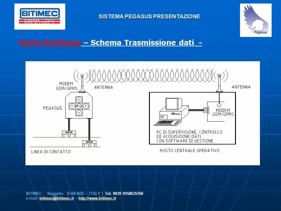 SISTEMA PEGASUS PRESENTAZIONE Parte Periferica – Schema Trasmissione dati - BITIMEC Reggello (FIRENZE – ITALY ) Tel. 0039 0558635760 e-mail: bitimec@b