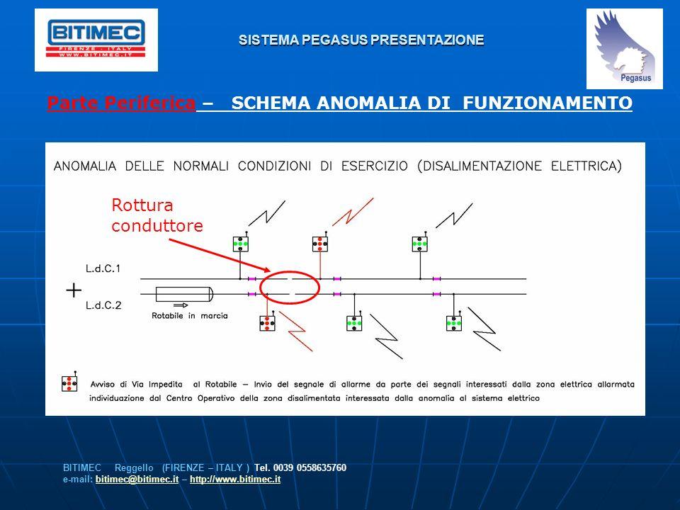 SISTEMA PEGASUS PRESENTAZIONE Parte Periferica – SCHEMA ANOMALIA DI FUNZIONAMENTO BITIMEC Reggello (FIRENZE – ITALY ) Tel. 0039 0558635760 e-mail: bit