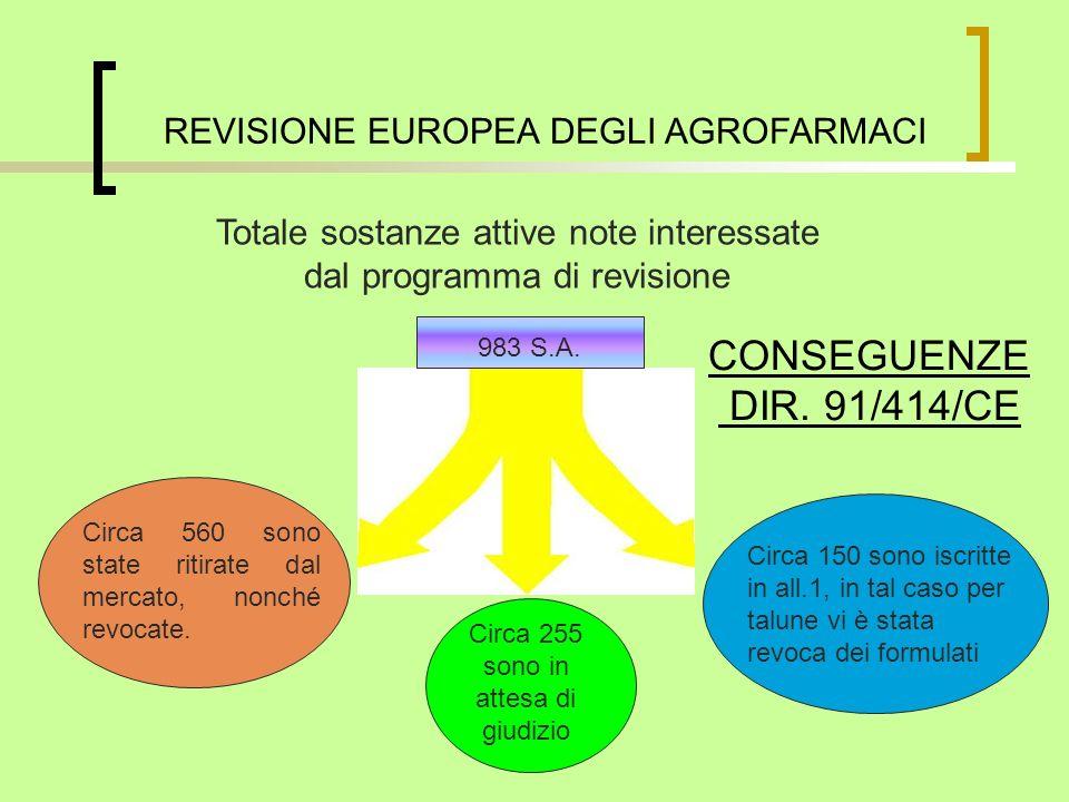 CONSEGUENZE DIR. 91/414/CE Totale sostanze attive note interessate dal programma di revisione Circa 560 sono state ritirate dal mercato, nonché revoca