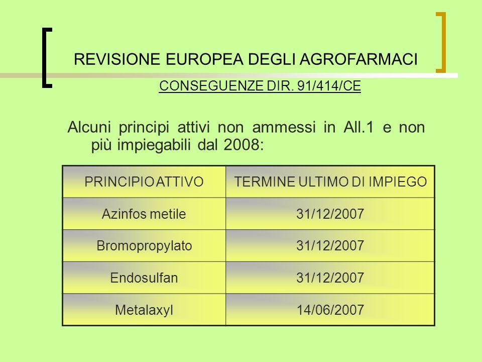 CONSEGUENZE DIR. 91/414/CE Alcuni principi attivi non ammessi in All.1 e non più impiegabili dal 2008: PRINCIPIO ATTIVOTERMINE ULTIMO DI IMPIEGO Azinf
