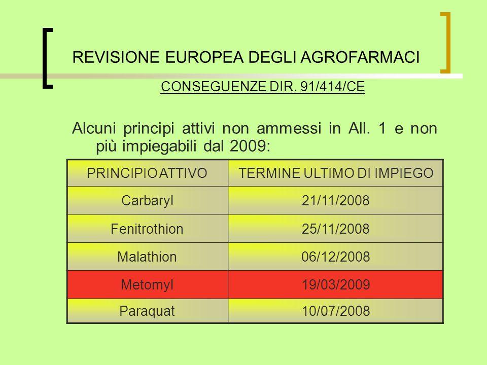 Alcuni principi attivi non ammessi in All. 1 e non più impiegabili dal 2009: PRINCIPIO ATTIVOTERMINE ULTIMO DI IMPIEGO Carbaryl21/11/2008 Fenitrothion