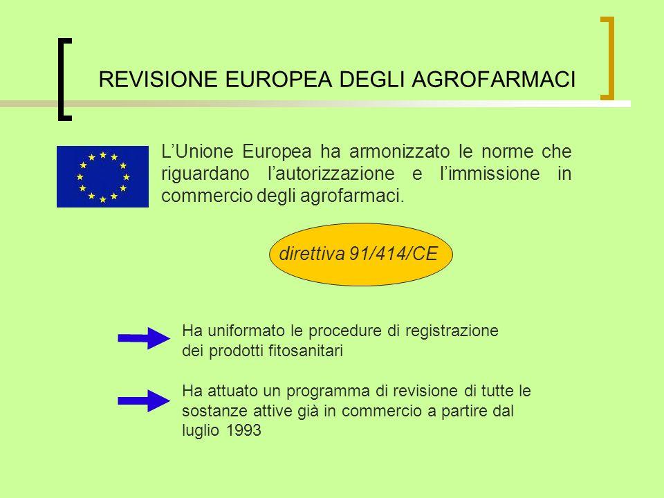 REVISIONE EUROPEA DEGLI AGROFARMACI LUnione Europea ha armonizzato le norme che riguardano lautorizzazione e limmissione in commercio degli agrofarmac