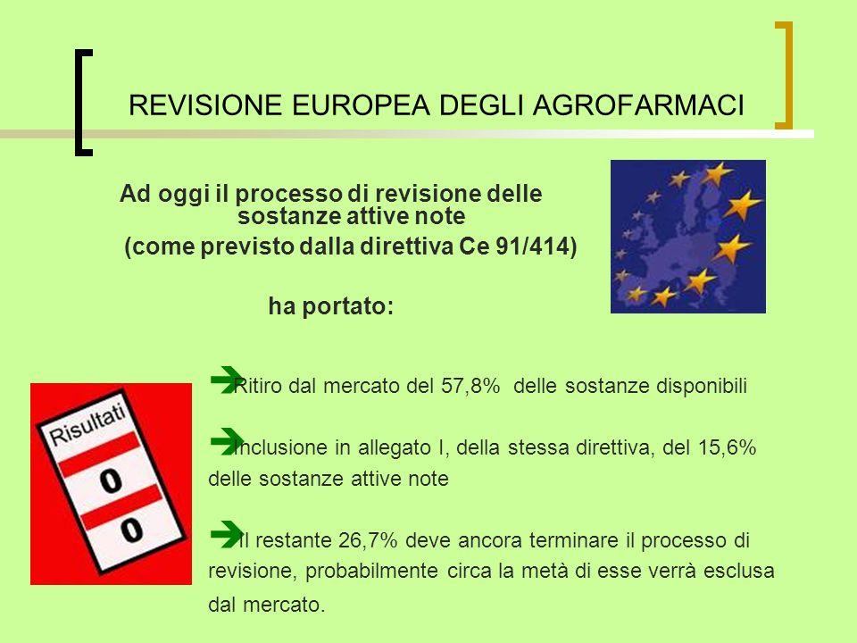 Ad oggi il processo di revisione delle sostanze attive note (come previsto dalla direttiva Ce 91/414) ha portato: REVISIONE EUROPEA DEGLI AGROFARMACI Ritiro dal mercato del 57,8% delle sostanze disponibili Inclusione in allegato I, della stessa direttiva, del 15,6% delle sostanze attive note Il restante 26,7% deve ancora terminare il processo di revisione, probabilmente circa la metà di esse verrà esclusa dal mercato.