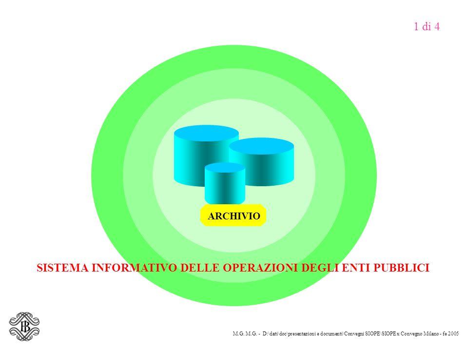 1 di 4 M.G. M.G. - D:\dati\doc\presentazioni e documenti\Convegni SIOPE\SIOPE x Convegno Milano - fe 2005 ARCHIVIO SISTEMA INFORMATIVO DELLE OPERAZION