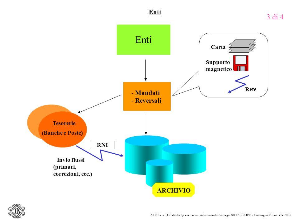M M.G. - D:\dati\doc\presentazioni e documenti\Convegni SIOPE\SIOPE x Convegno Milano - fe 2005 - Mandati - Reversali Tesorerie (Banche e Poste) Enti