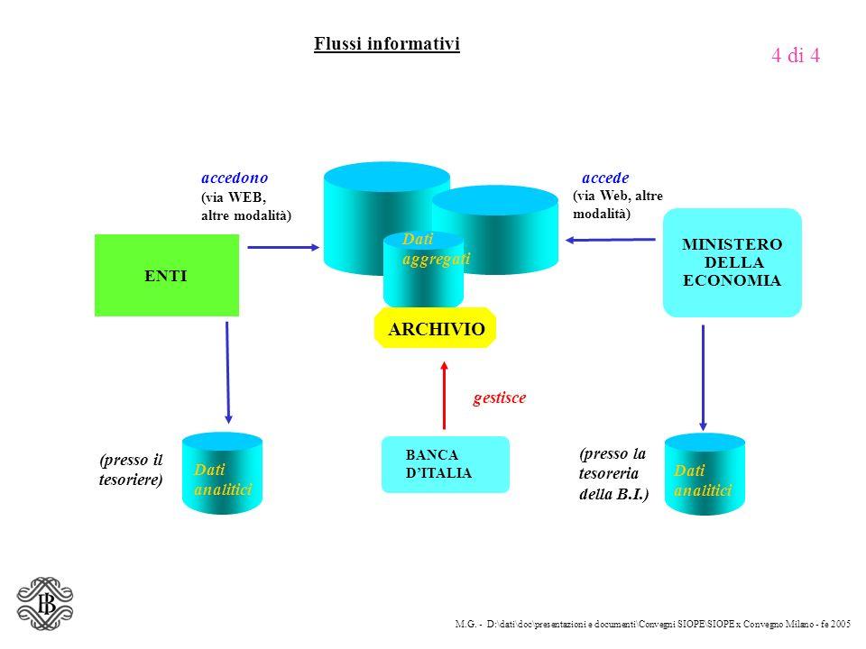 MINISTERO DELLA ECONOMIA Flussi informativi 4 di 4 M.G. - D:\dati\doc\presentazioni e documenti\Convegni SIOPE\SIOPE x Convegno Milano - fe 2005 acced