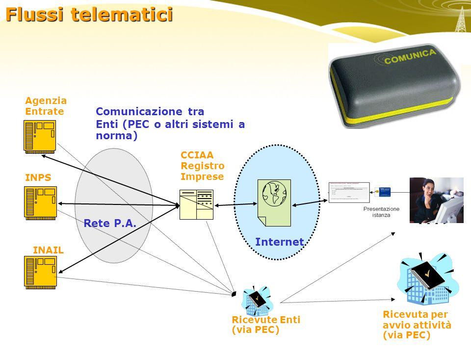 enti Agenzia Entrate CCIAA Registro Imprese Internet INPS INAIL Comunicazione tra Enti (PEC o altri sistemi a norma) Ricevuta per avvio attività (via PEC) Ricevute Enti (via PEC) Rete P.A.