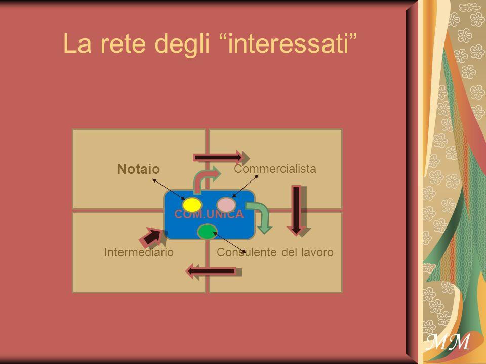 MM La rete degli interessati Notaio Intermediario Commercialista Consulente del lavoro COM.UNICA