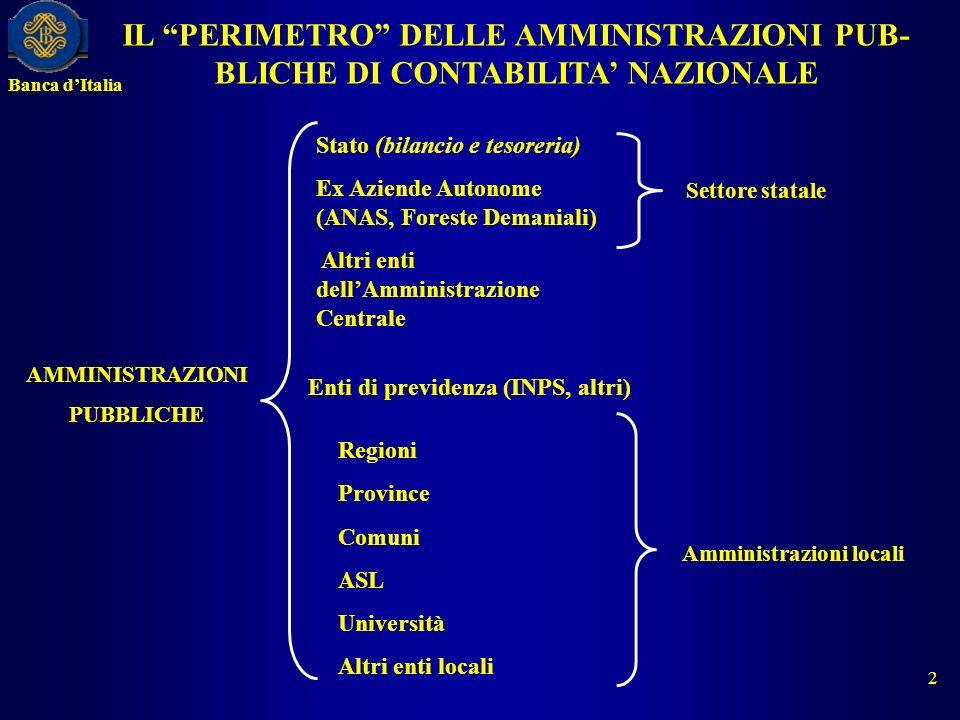 IL PERIMETRO DELLE AMMINISTRAZIONI PUB- BLICHE DI CONTABILITA NAZIONALE AMMINISTRAZIONI PUBBLICHE Stato (bilancio e tesoreria) Ex Aziende Autonome (AN