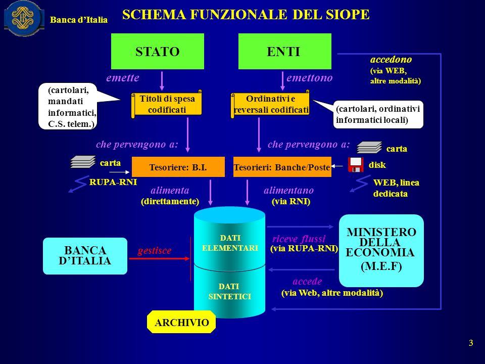 SCHEMA FUNZIONALE DEL SIOPE MINISTERO DELLA ECONOMIA (M.E.F) (direttamente)(via RNI) accede (via Web, altre modalità) alimentanoalimenta Tesorieri: Ba