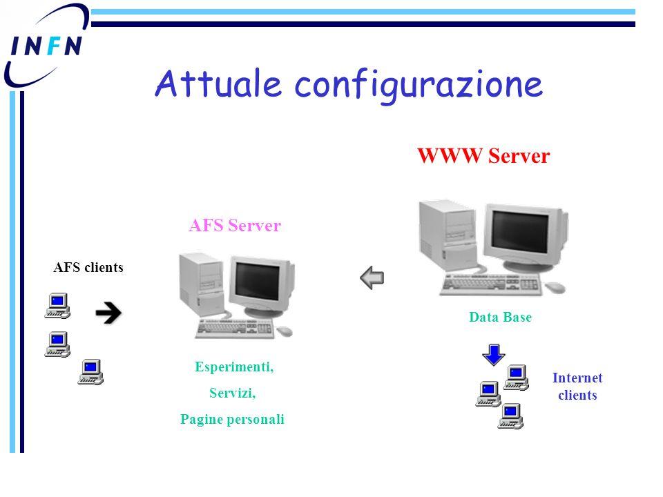 AFS clients AFS Server WWW Server Internet clients Esperimenti, Servizi, Pagine personali Data Base Attuale configurazione