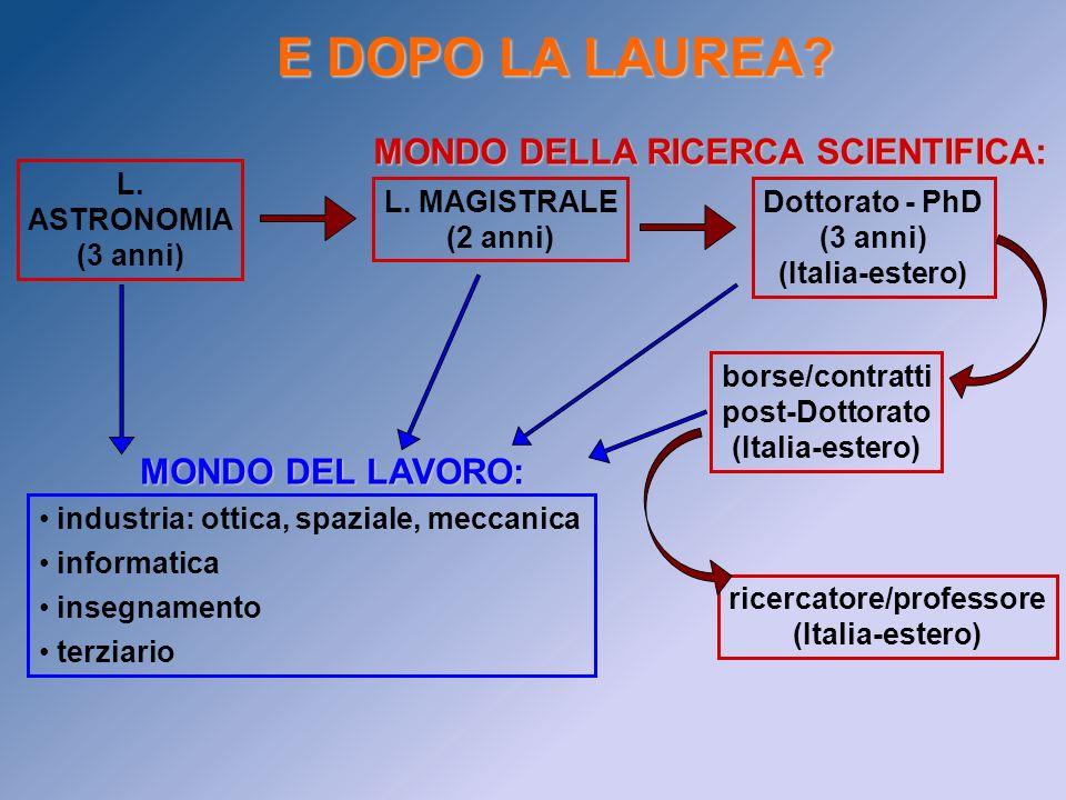 E DOPO LA LAUREA? L. ASTRONOMIA (3 anni) L. MAGISTRALE (2 anni) Dottorato - PhD (3 anni) (Italia-estero) borse/contratti post-Dottorato (Italia-estero