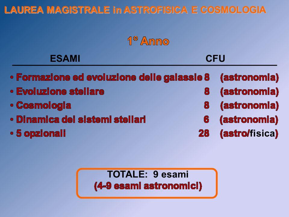 LAUREA MAGISTRALE in ASTROFISICA E COSMOLOGIA