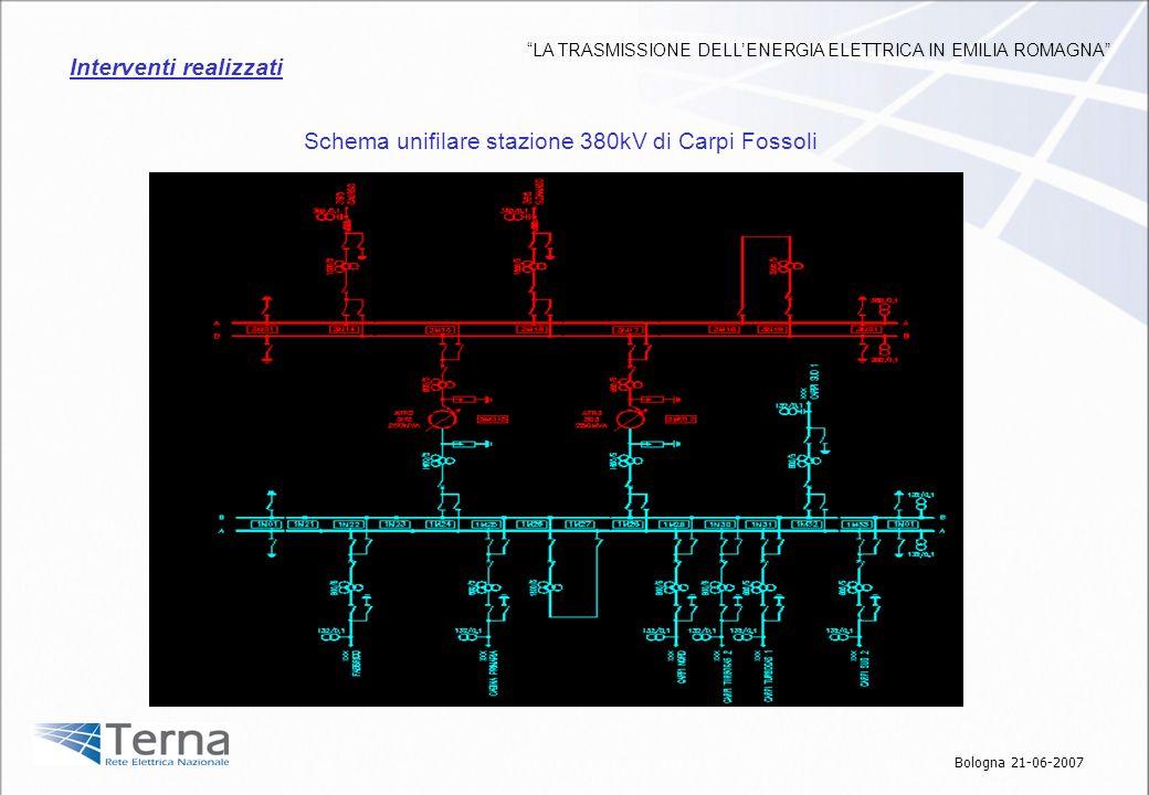 Interventi realizzati Bologna 21-06-2007 Stazione 380kV di Carpi Fossoli LA TRASMISSIONE DELLENERGIA ELETTRICA IN EMILIA ROMAGNA