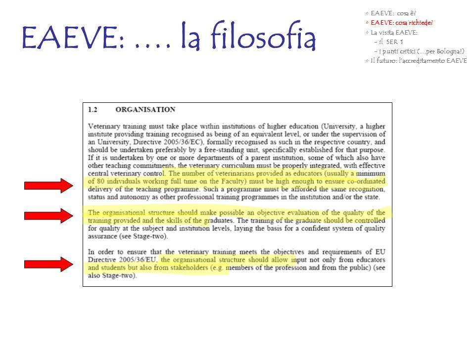 EAEVE: …. la filosofia EAEVE: cosa è? EAEVE: cosa richiede? La visita EAEVE: - il SER 1 - i punti critici (…per Bologna!) Il futuro: laccreditamento E