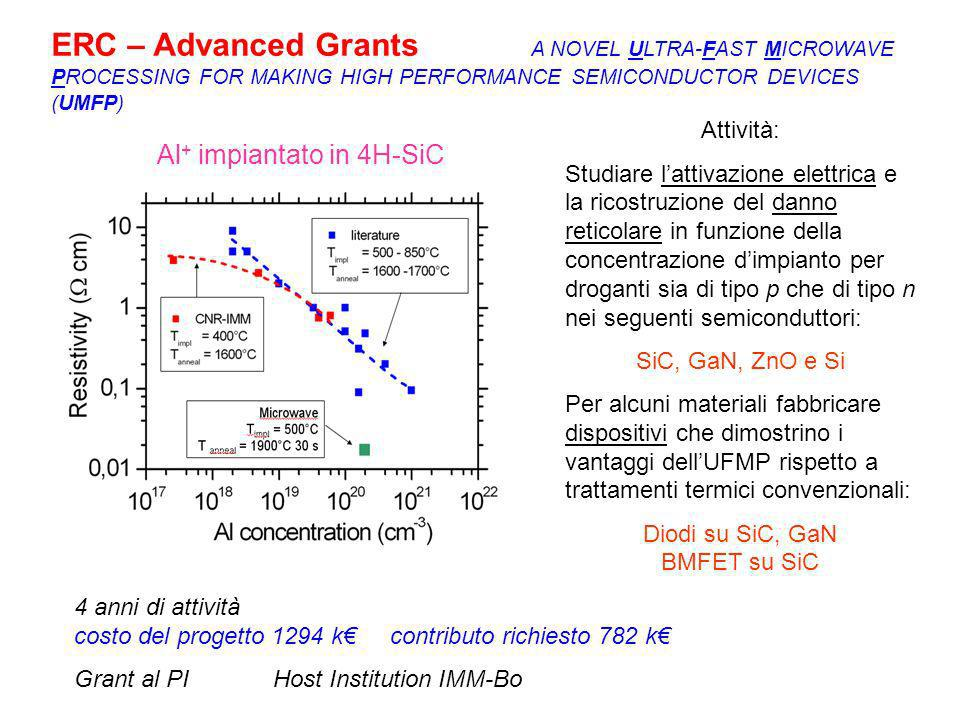 ERC – Advanced Grants A NOVEL ULTRA-FAST MICROWAVE PROCESSING FOR MAKING HIGH PERFORMANCE SEMICONDUCTOR DEVICES (UMFP) Al + impiantato in 4H-SiC Attiv