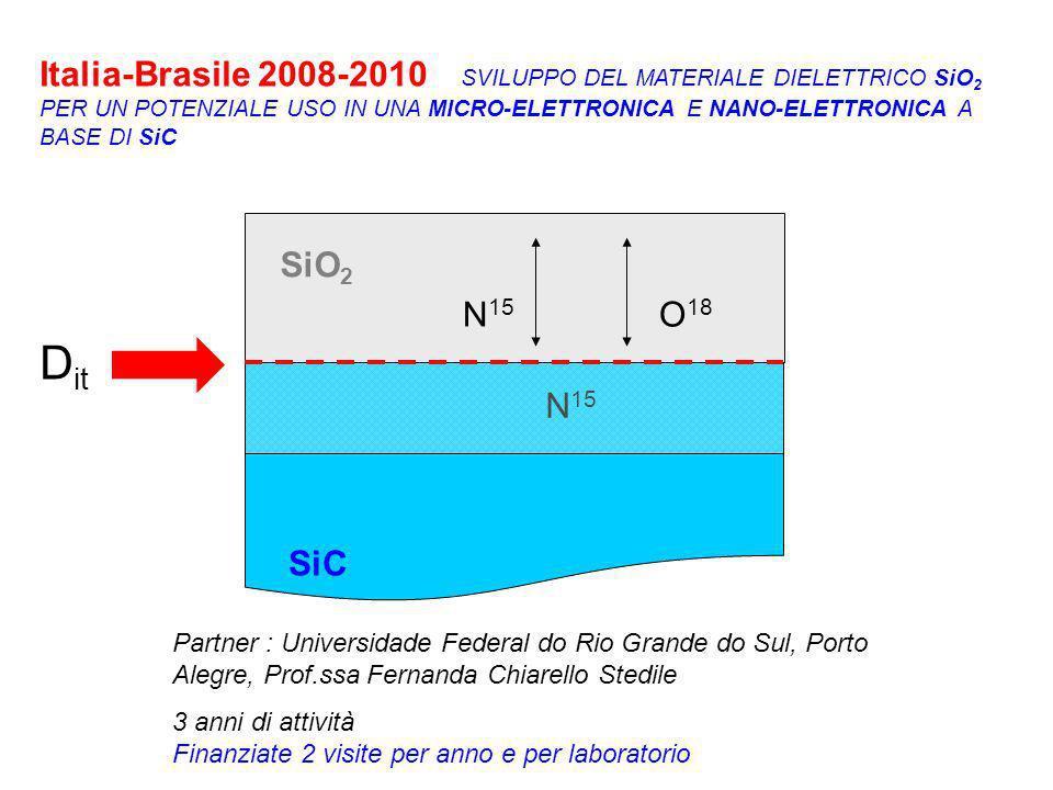 Italia-Brasile 2008-2010 SVILUPPO DEL MATERIALE DIELETTRICO SiO 2 PER UN POTENZIALE USO IN UNA MICRO-ELETTRONICA E NANO-ELETTRONICA A BASE DI SiC SiO 2 SiC N 15 O 18 N 15 D it Partner : Universidade Federal do Rio Grande do Sul, Porto Alegre, Prof.ssa Fernanda Chiarello Stedile 3 anni di attività Finanziate 2 visite per anno e per laboratorio