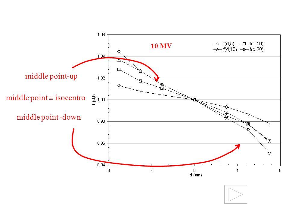 middle point -down middle point-up middle point isocentro 10 MV