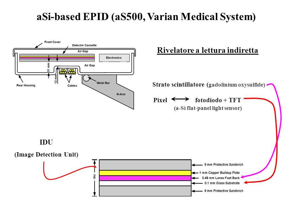 IDU (Image Detection Unit) Pixel fotodiodo + TFT (a-Si flat-panel light sensor) Rivelatore a lettura indiretta Strato scintillatore ( gadolinium oxysu
