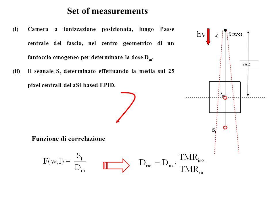 (i)Camera a ionizzazione posizionata, lungo lasse centrale del fascio, nel centro geometrico di un fantoccio omogeneo per determinare la dose D m. (ii