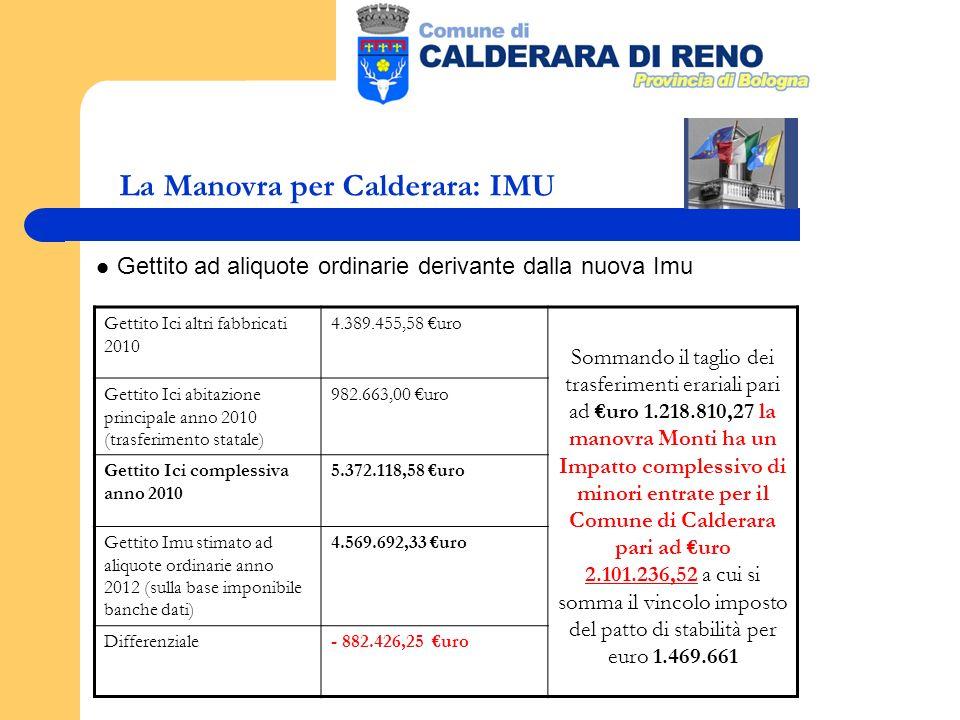 La Manovra per Calderara: IMU Gettito ad aliquote ordinarie derivante dalla nuova Imu Gettito Ici altri fabbricati 2010 4.389.455,58 uro Sommando il taglio dei trasferimenti erariali pari ad uro 1.218.810,27 la manovra Monti ha un Impatto complessivo di minori entrate per il Comune di Calderara pari ad uro 2.101.236,52 a cui si somma il vincolo imposto del patto di stabilità per euro 1.469.661 Gettito Ici abitazione principale anno 2010 (trasferimento statale) 982.663,00 uro Gettito Ici complessiva anno 2010 5.372.118,58 uro Gettito Imu stimato ad aliquote ordinarie anno 2012 (sulla base imponibile banche dati) 4.569.692,33 uro Differenziale- 882.426,25 uro