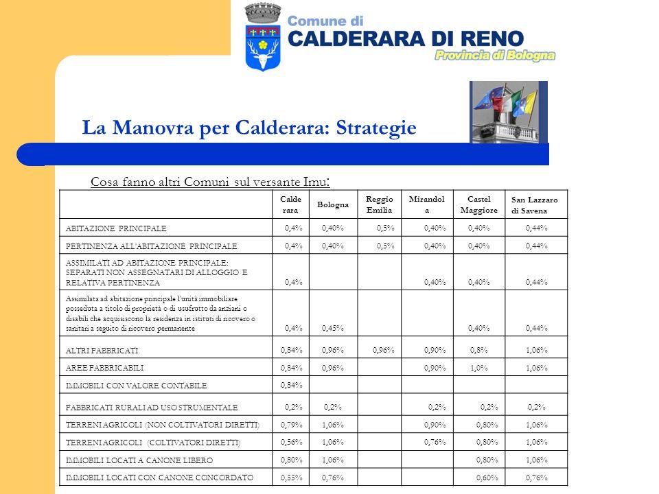 La Manovra per Calderara: Strategie Cosa fanno altri Comuni sul versante Imu : Calde rara Bologna Reggio Emilia Mirandol a Castel Maggiore San Lazzaro di Savena ABITAZIONE PRINCIPALE 0,4%0,40%0,5%0,40% 0,44% PERTINENZA ALL ABITAZIONE PRINCIPALE 0,4%0,40%0,5%0,40% 0,44% ASSIMILATI AD ABITAZIONE PRINCIPALE: SEPARATI NON ASSEGNATARI DI ALLOGGIO E RELATIVA PERTINENZA 0,4% 0,40% 0,44% Assimilata ad abitazione principale l unità immobiliare posseduta a titolo di proprietà o di usufrutto da anziani o disabili che acquisiscono la residenza in istituti di ricovero o sanitari a seguito di ricovero permanente 0,4%0,45% 0,40%0,44% ALTRI FABBRICATI 0,84%0,96% 0,90%0,8%1,06% AREE FABBRICABILI 0,84%0,96% 0,90%1,0%1,06% IMMOBILI CON VALORE CONTABILE 0,84% FABBRICATI RURALI AD USO STRUMENTALE 0,2% TERRENI AGRICOLI (NON COLTIVATORI DIRETTI) 0,79%1,06% 0,90%0,80%1,06% TERRENI AGRICOLI (COLTIVATORI DIRETTI) 0,56%1,06% 0,76%0,80%1,06% IMMOBILI LOCATI A CANONE LIBERO 0,80%1,06% 0,80%1,06% IMMOBILI LOCATI CON CANONE CONCORDATO 0,55%0,76% 0,60%0,76%