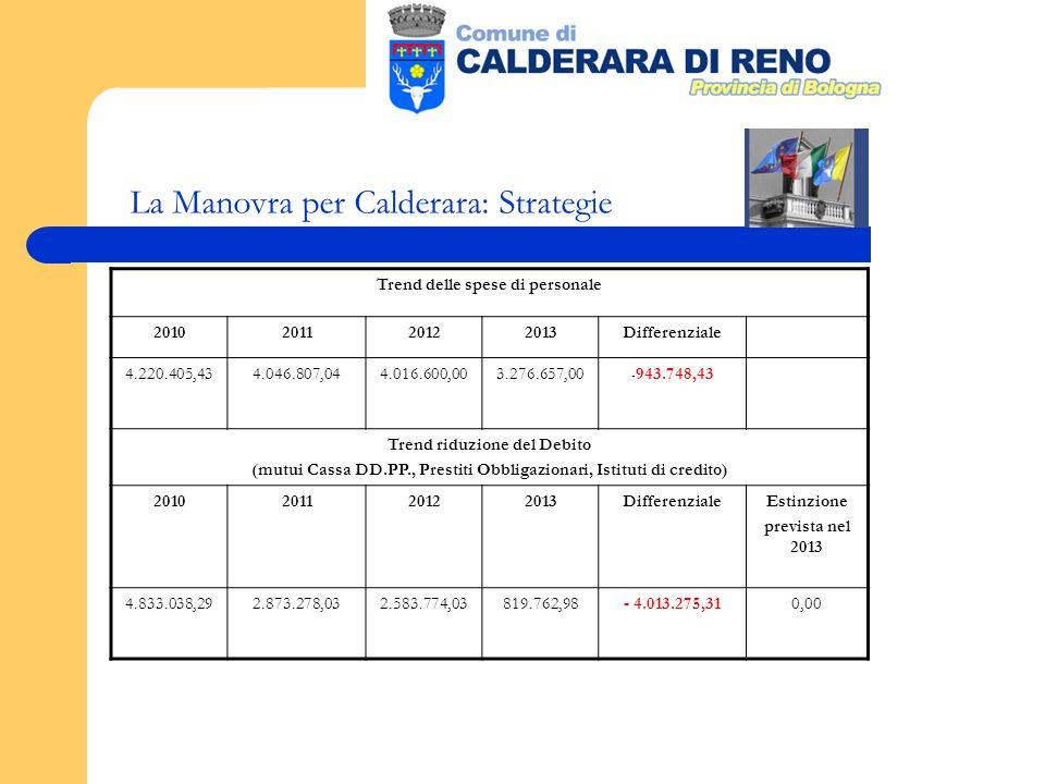 La Manovra per Calderara: Strategie Trend delle spese di personale 2010201120122013Differenziale 4.220.405,434.046.807,044.016.600,003.276.657,00 - 943.748,43 Trend riduzione del Debito (mutui Cassa DD.PP., Prestiti Obbligazionari, Istituti di credito) 2010201120122013DifferenzialeEstinzione prevista nel 2013 4.833.038,292.873.278,032.583.774,03819.762,98- 4.013.275,310,00