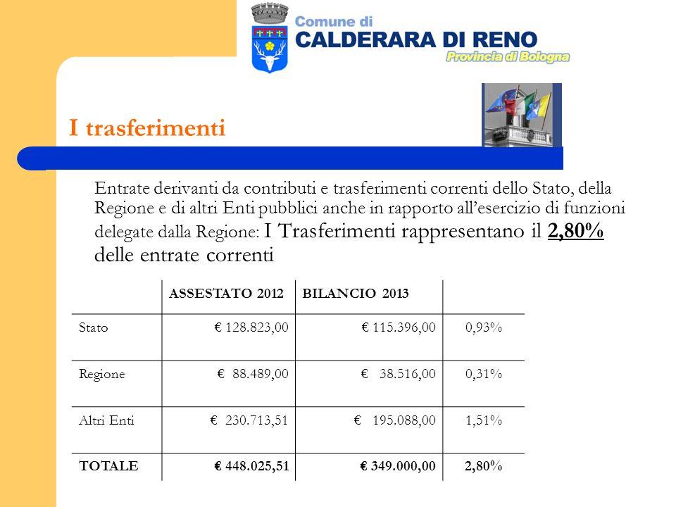 I trasferimenti Entrate derivanti da contributi e trasferimenti correnti dello Stato, della Regione e di altri Enti pubblici anche in rapporto allesercizio di funzioni delegate dalla Regione: I Trasferimenti rappresentano il 2,80% delle entrate correnti ASSESTATO 2012BILANCIO 2013 Stato 128.823,00 115.396,000,93% Regione 88.489,00 38.516,000,31% Altri Enti 230.713,51 195.088,001,51% TOTALE 448.025,51 349.000,002,80%