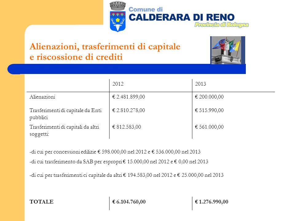 Alienazioni, trasferimenti di capitale e riscossione di crediti 20122013 Alienazioni 2.481.899,00 200.000,00 Trasferimenti di capitale da Enti pubblici 2.810.278,00 515.990,00 Trasferimenti di capitali da altri soggetti: 812.583,00 561.000,00 -di cui per concessioni edilizie 598.000,00 nel 2012 e 536.000,00 nel 2013 -di cui trasferimento da SAB per espropri 15.000,00 nel 2012 e 0,00 nel 2013 -di cui per trasferimenti ci capitale da altri 194.583,00 nel 2012 e 25.000,00 nel 2013 TOTALE 6.104.760,00 1.276.990,00