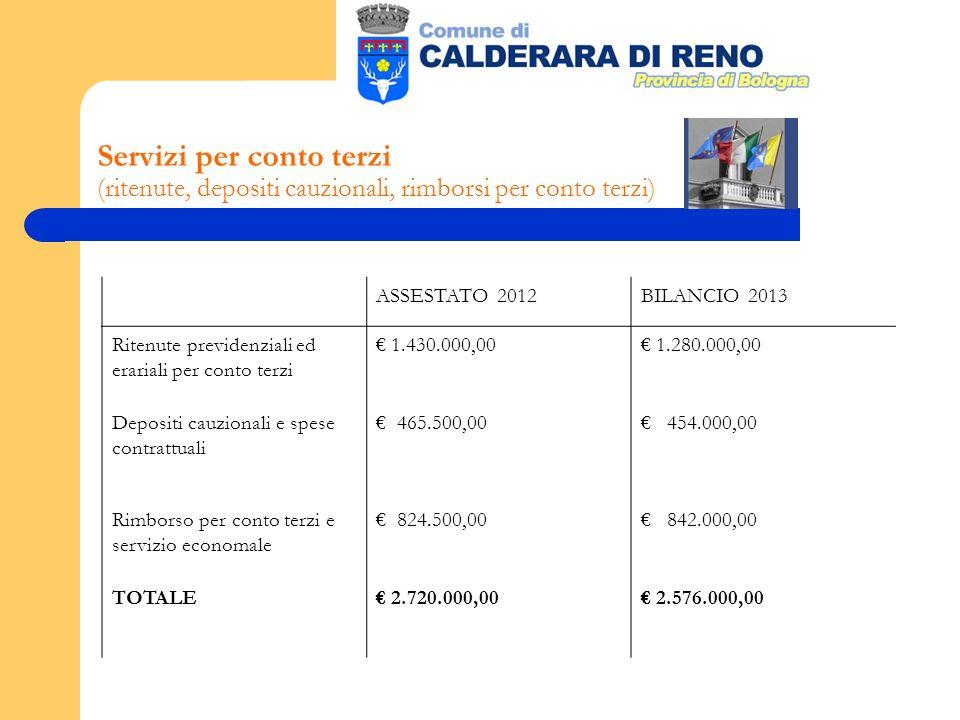 Servizi per conto terzi (ritenute, depositi cauzionali, rimborsi per conto terzi) ASSESTATO 2012BILANCIO 2013 Ritenute previdenziali ed erariali per conto terzi 1.430.000,00 1.280.000,00 Depositi cauzionali e spese contrattuali 465.500,00 454.000,00 Rimborso per conto terzi e servizio economale 824.500,00 842.000,00 TOTALE 2.720.000,00 2.576.000,00