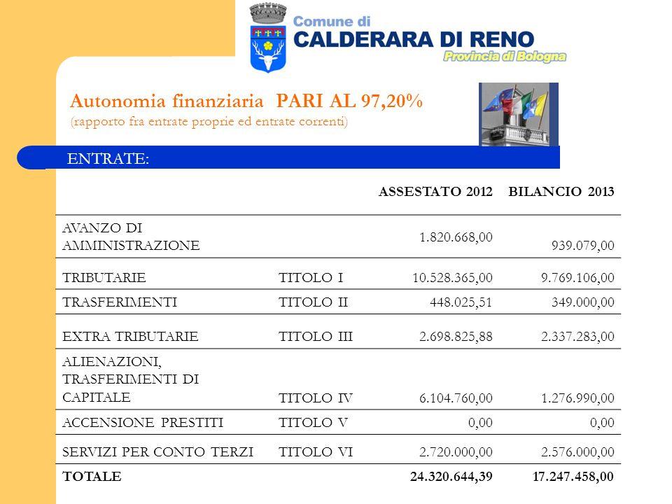 Autonomia finanziaria PARI AL 97,20% (rapporto fra entrate proprie ed entrate correnti) ENTRATE: ASSESTATO 2012BILANCIO 2013 AVANZO DI AMMINISTRAZIONE 1.820.668,00 939.079,00 TRIBUTARIETITOLO I 10.528.365,00 9.769.106,00 TRASFERIMENTITITOLO II 448.025,51 349.000,00 EXTRA TRIBUTARIETITOLO III 2.698.825,88 2.337.283,00 ALIENAZIONI, TRASFERIMENTI DI CAPITALETITOLO IV 6.104.760,00 1.276.990,00 ACCENSIONE PRESTITITITOLO V 0,00 SERVIZI PER CONTO TERZITITOLO VI 2.720.000,00 2.576.000,00 TOTALE 24.320.644,3917.247.458,00