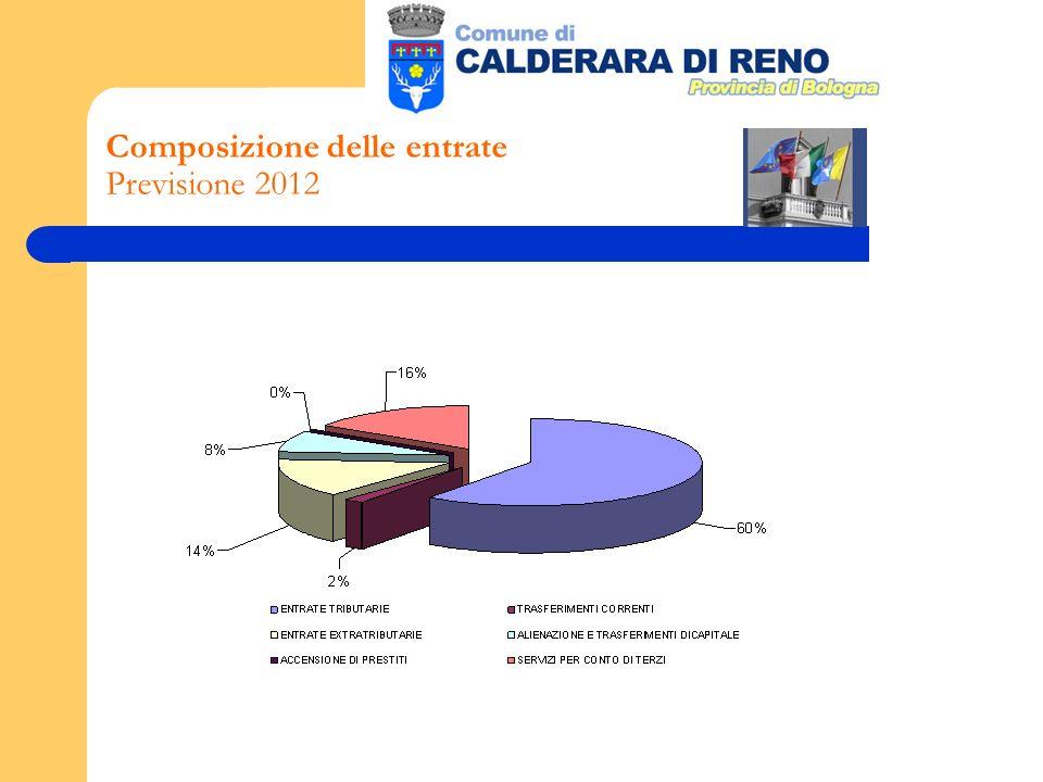 Composizione delle entrate Previsione 2012