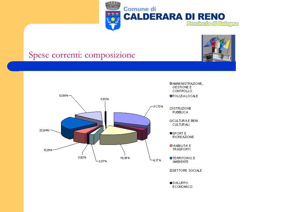Spese correnti: composizione
