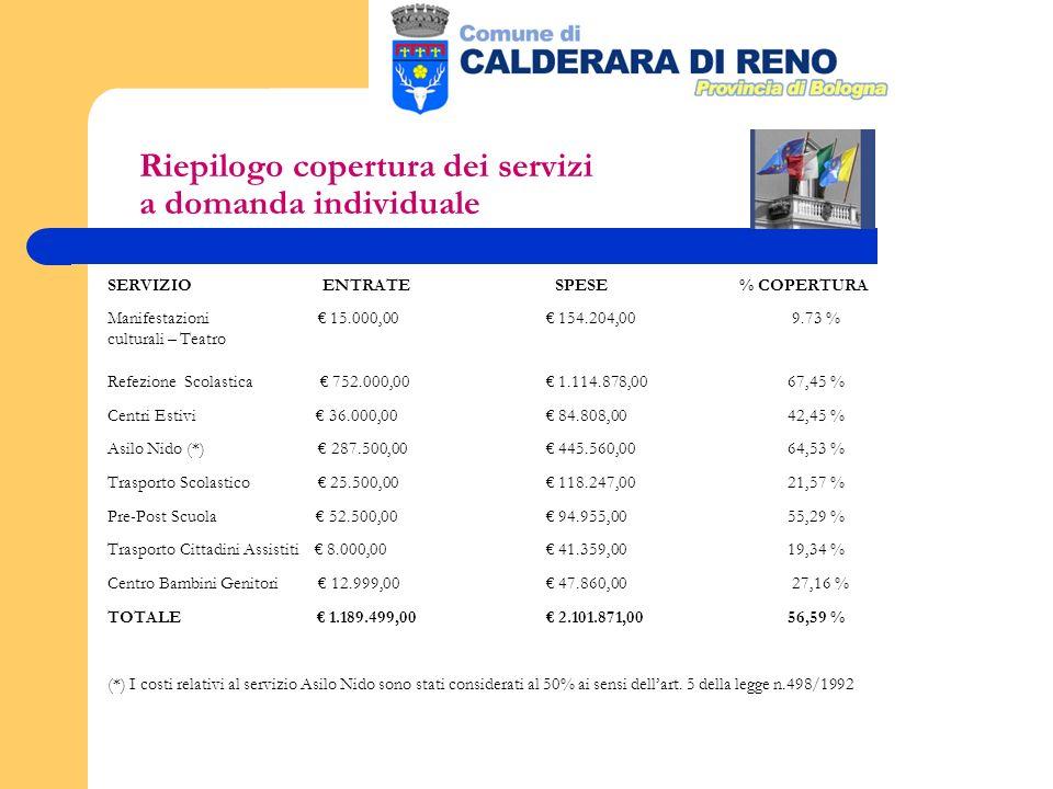 Riepilogo copertura dei servizi a domanda individuale SERVIZIO ENTRATE SPESE % COPERTURA Manifestazioni 15.000,00 154.204,00 9.73 % culturali – Teatro Refezione Scolastica 752.000,00 1.114.878,00 67,45 % Centri Estivi 36.000,00 84.808,00 42,45 % Asilo Nido (*) 287.500,00 445.560,00 64,53 % Trasporto Scolastico 25.500,00 118.247,00 21,57 % Pre-Post Scuola 52.500,00 94.955,00 55,29 % Trasporto Cittadini Assistiti 8.000,00 41.359,00 19,34 % Centro Bambini Genitori 12.999,00 47.860,00 27,16 % TOTALE 1.189.499,00 2.101.871,00 56,59 % (*) I costi relativi al servizio Asilo Nido sono stati considerati al 50% ai sensi dellart.