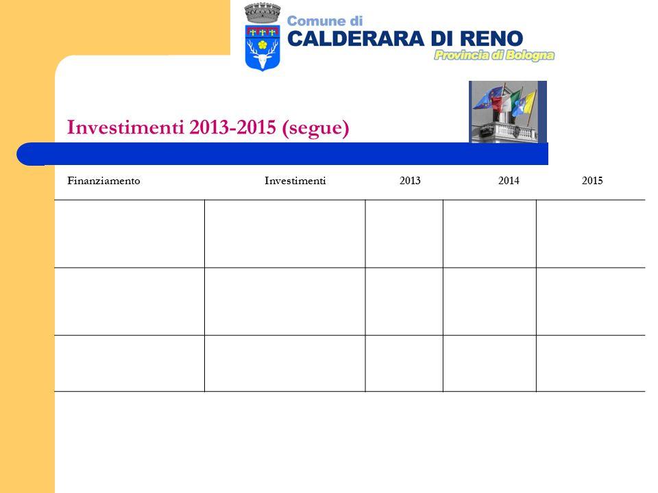 Investimenti 2013-2015 (segue) FinanziamentoInvestimenti 2013 2014 2015