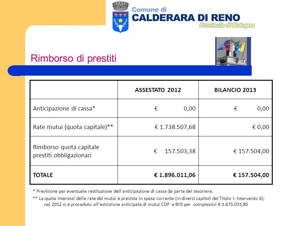 Rimborso di prestiti ASSESTATO 2012BILANCIO 2013 Anticipazione di cassa* 0,00 Rate mutui (quota capitale)** 1.738.507,68 0,00 Rimborso quota capitale prestiti obbligazionari 157.503,38 157.504,00 TOTALE 1.896.011,06 157.504,00 * Previsione per eventuale restituzione dellanticipazione di cassa da parte del tesoriere.