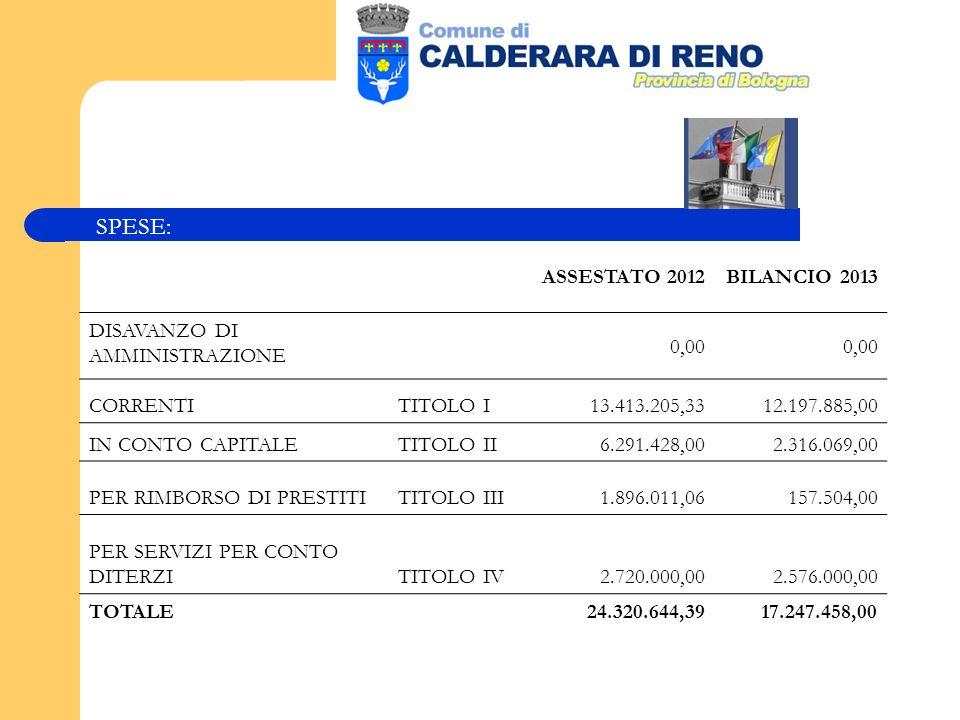 SPESE: ASSESTATO 2012BILANCIO 2013 DISAVANZO DI AMMINISTRAZIONE 0,00 CORRENTITITOLO I13.413.205,3312.197.885,00 IN CONTO CAPITALETITOLO II6.291.428,00 2.316.069,00 PER RIMBORSO DI PRESTITITITOLO III 1.896.011,06157.504,00 PER SERVIZI PER CONTO DITERZITITOLO IV 2.720.000,00 2.576.000,00 TOTALE 24.320.644,3917.247.458,00