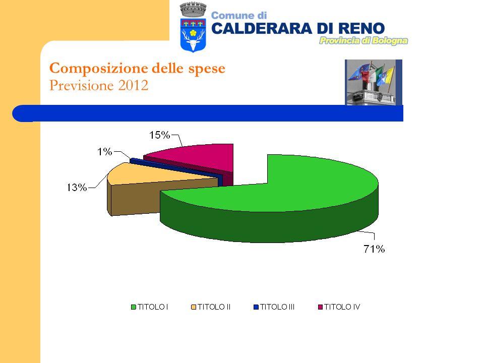 Composizione delle spese Previsione 2012