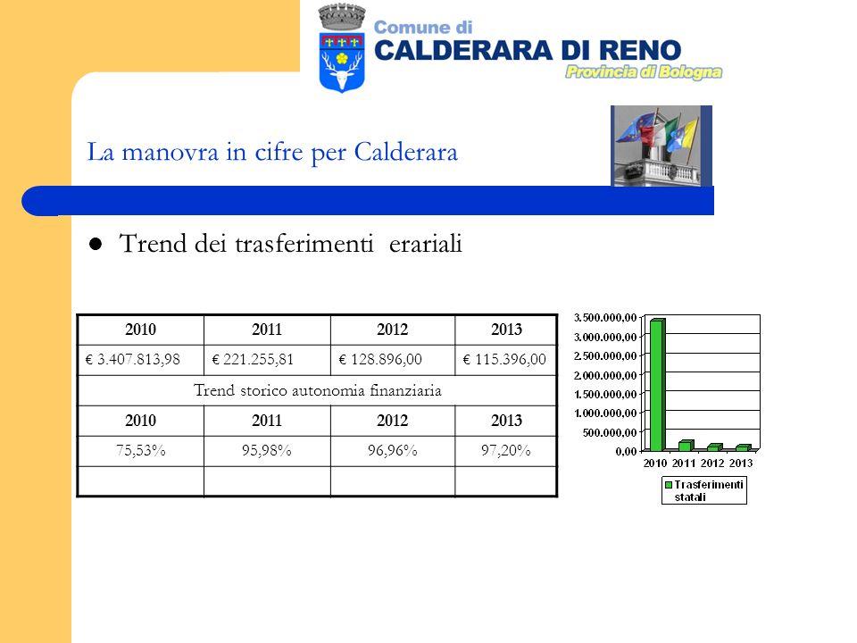 La manovra in cifre per Calderara Trend dei trasferimenti erariali 2010201120122013 3.407.813,98 221.255,81 128.896,00 115.396,00 Trend storico autonomia finanziaria 2010201120122013 75,53%95,98%96,96%97,20%