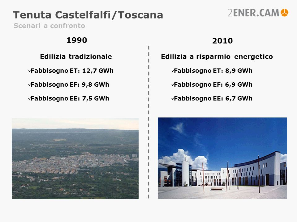 Scenari a confronto 1990 2010 Edilizia tradizionale Fabbisogno ET: 12,7 GWh Fabbisogno EF: 9,8 GWh Fabbisogno EE: 7,5 GWh Edilizia a risparmio energet