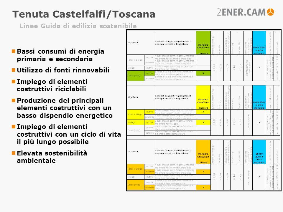 Linee Guida di edilizia sostenibile Tenuta Castelfalfi/Toscana Bassi consumi di energia primaria e secondaria Utilizzo di fonti rinnovabili Impiego di