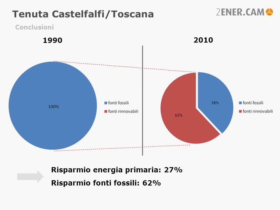 Conclusioni Risparmio energia primaria: 27% Risparmio fonti fossili: 62% 1990 Tenuta Castelfalfi/Toscana 2010