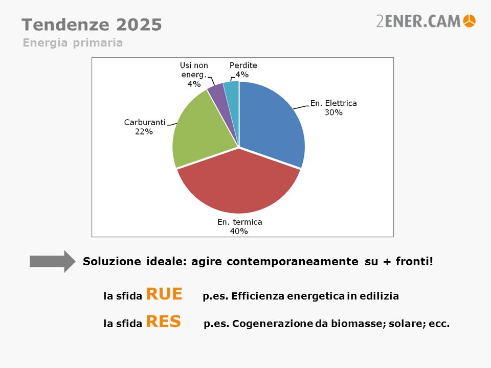 Energia primaria Tendenze 2025 Soluzione ideale: agire contemporaneamente su + fronti! la sfida RUE p.es. Efficienza energetica in edilizia la sfida R