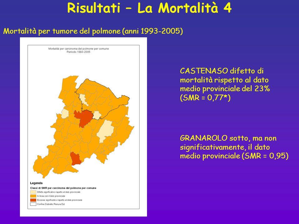 Risultati – La Mortalità 4 CASTENASO difetto di mortalità rispetto al dato medio provinciale del 23% (SMR = 0,77*) Mortalità per tumore del polmone (a