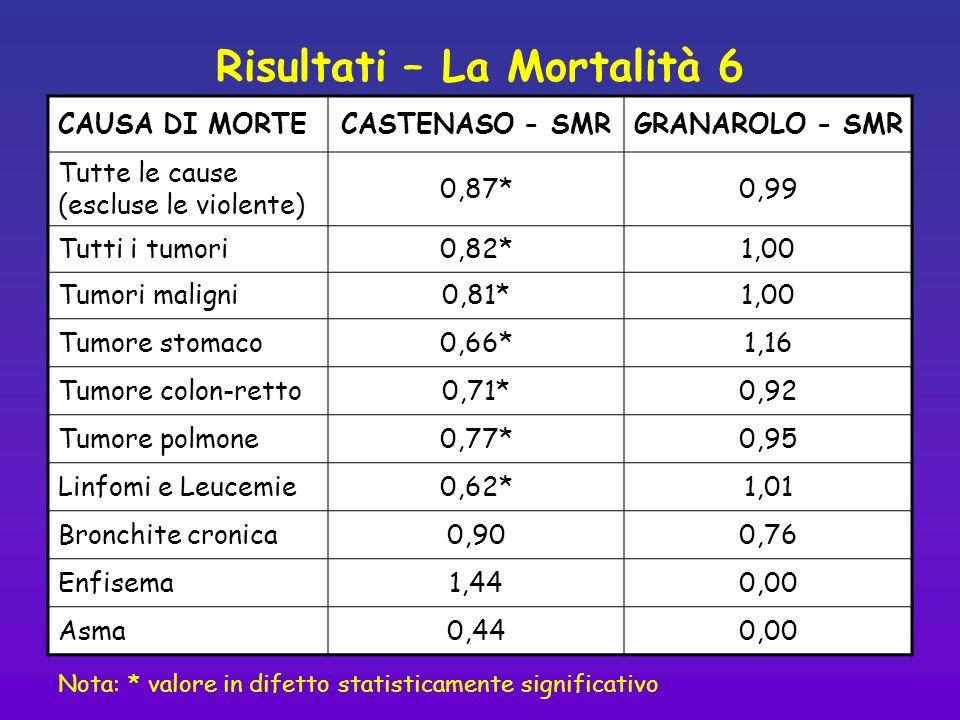 Risultati – La Mortalità 6 Nota: * dato statisticamente significativo in eccesso; ° dato statisticamente significativo in difetto CAUSA DI MORTECASTEN