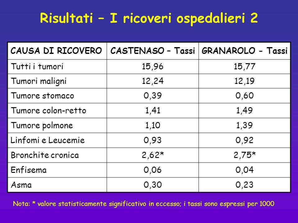 Risultati – I ricoveri ospedalieri 2 CAUSA DI RICOVEROCASTENASO – TassiGRANAROLO - Tassi Tutti i tumori15,9615,77 Tumori maligni12,2412,19 Tumore stom